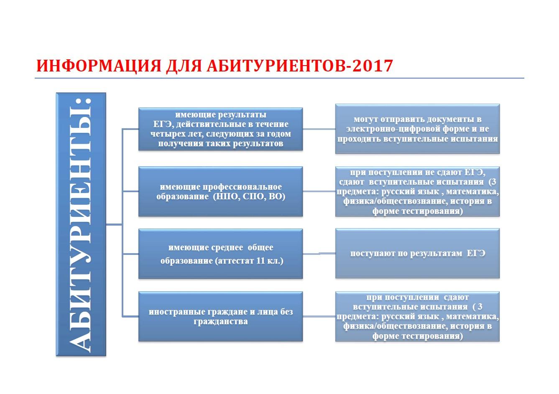 Информация для абитуриенов 2017