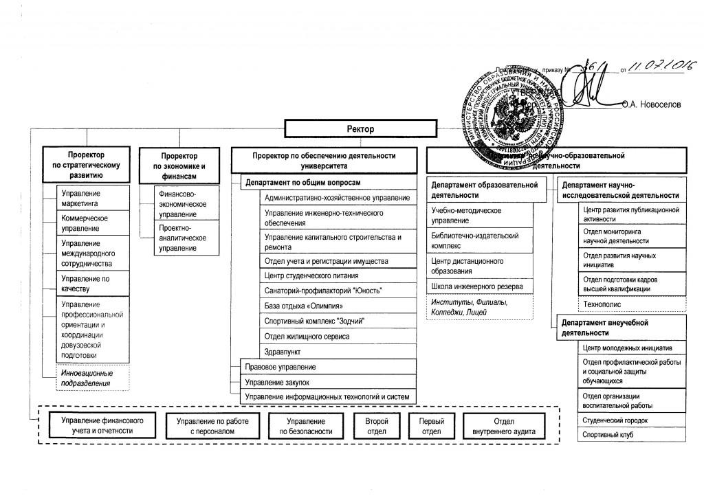 Организационная структура ТИУ