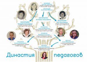 Педагогическая династия Мосиных-Просековых-Васильевых